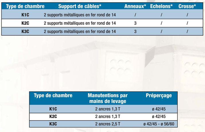 Chambres Telecom Serie Chaussee De La K1c A K3c