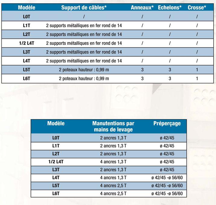 Chambres Telecom Serie Trottoir De La L0t A L6t